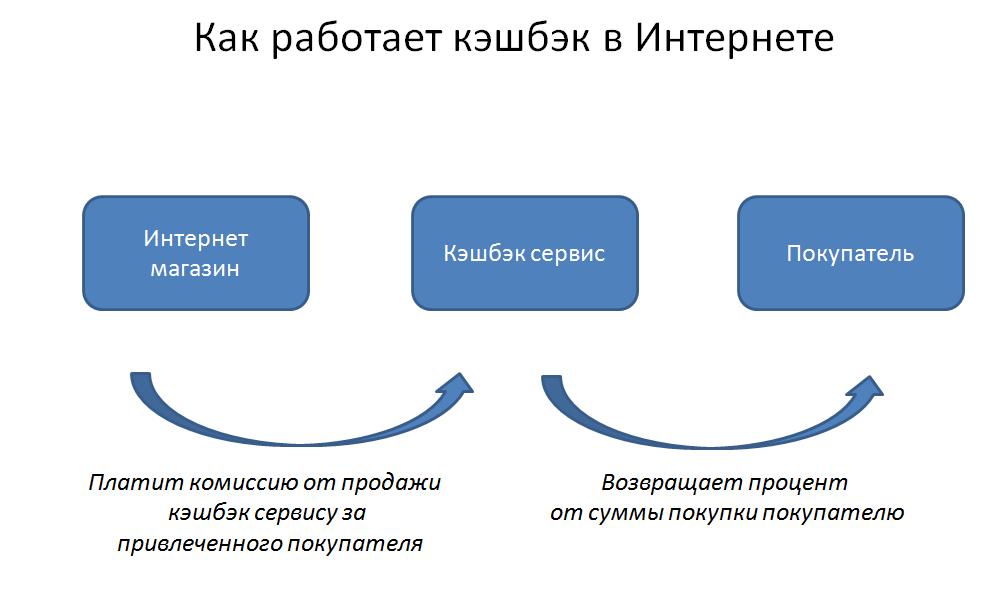 Схема работы кэшбэк